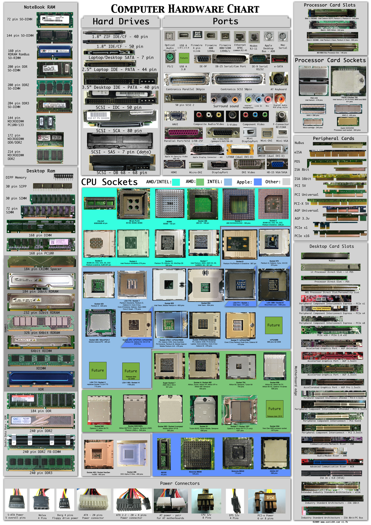 Компьютерная энциклопедия в одной картинке